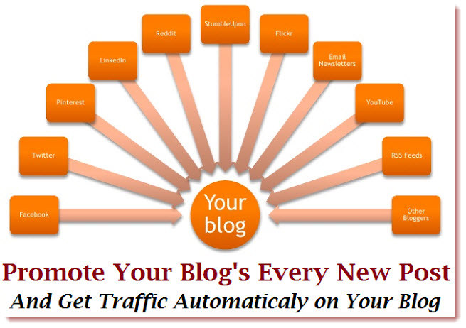 get traffic to post promoting