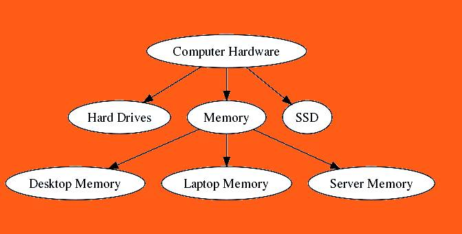 Computer hardware structure