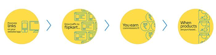 Flipkart affiliate earning process
