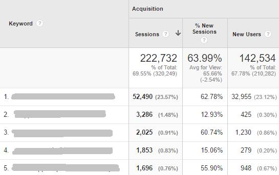 Organic Keyword Analysis Report