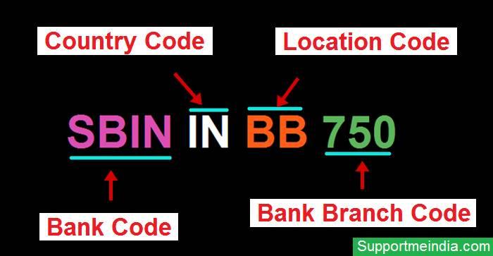 Swift BIC Code Example