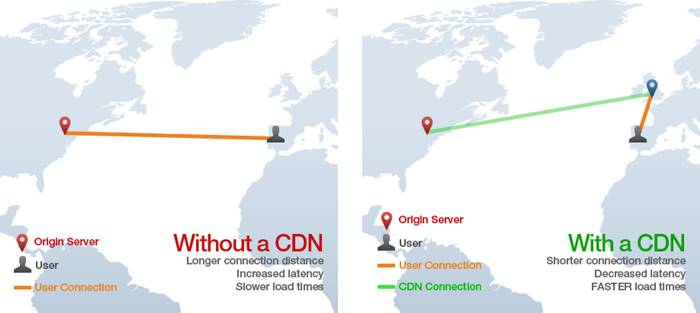 With CDN Without CDN