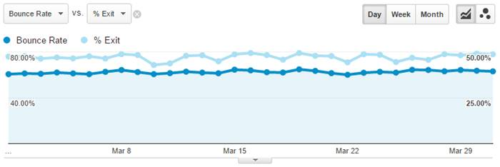 Bounce Rate vs Exit Rate Report