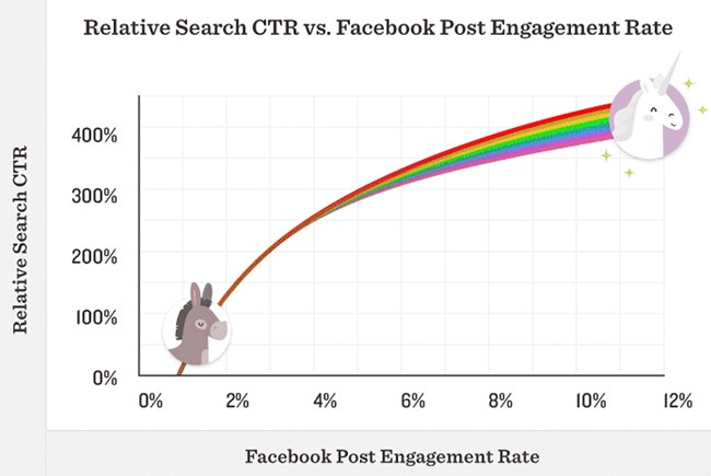 Facebook Post Engagement Rate