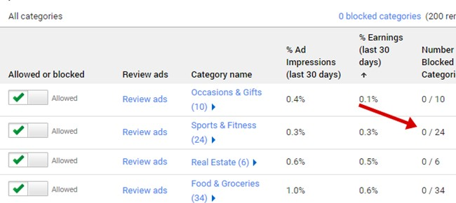 adsense low category