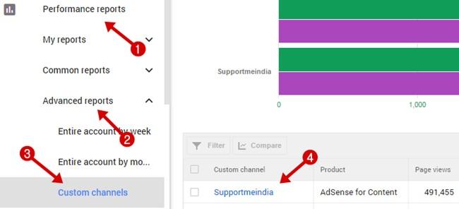 check custom channeles performance reports