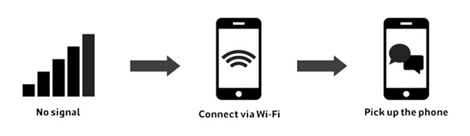 Call Using WiFi Signals