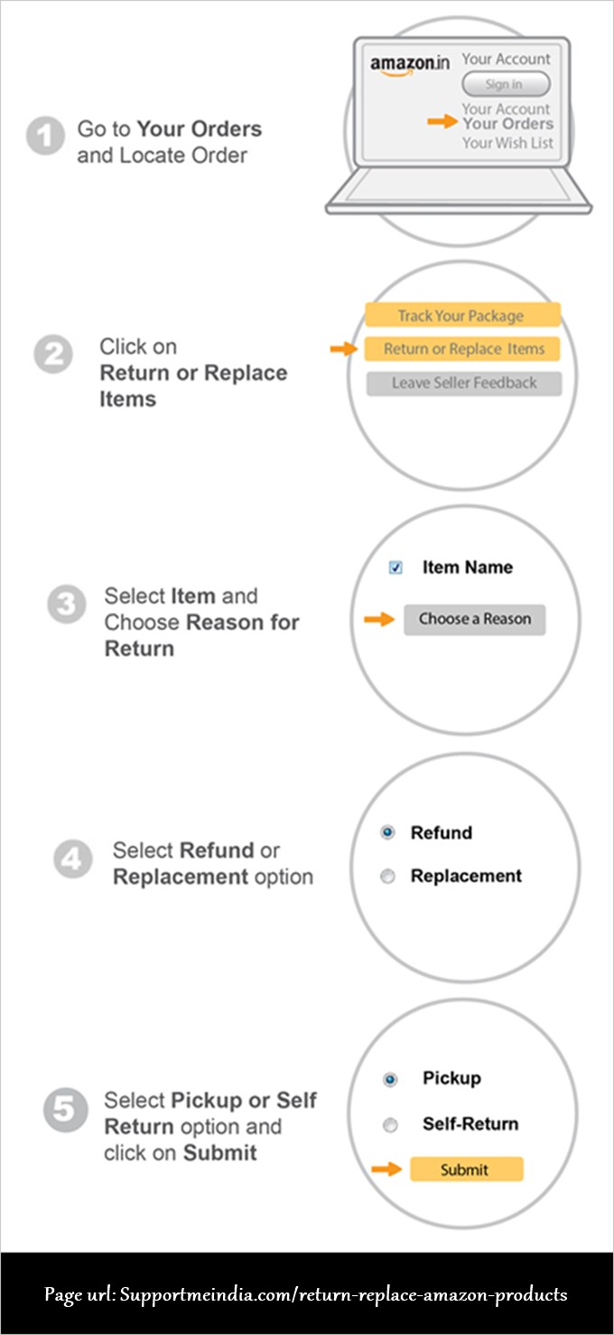 Amazon Products Return Process
