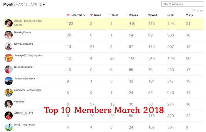 SupportMeIndia Forum Top 10 Members