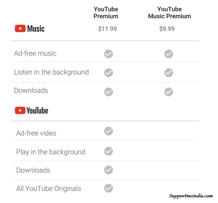 YouTube Premium Price