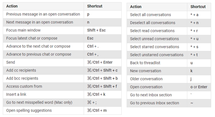 Google Gmail Keyboard Shortcuts