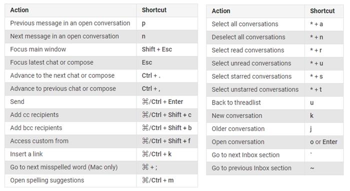 Google Gmail Keyboard Shortcuts