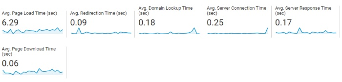 analytics speed report