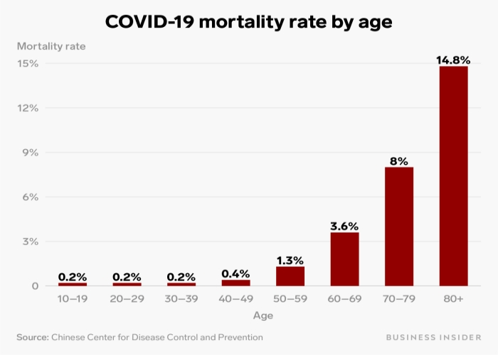 covid-19 mortality rate by age